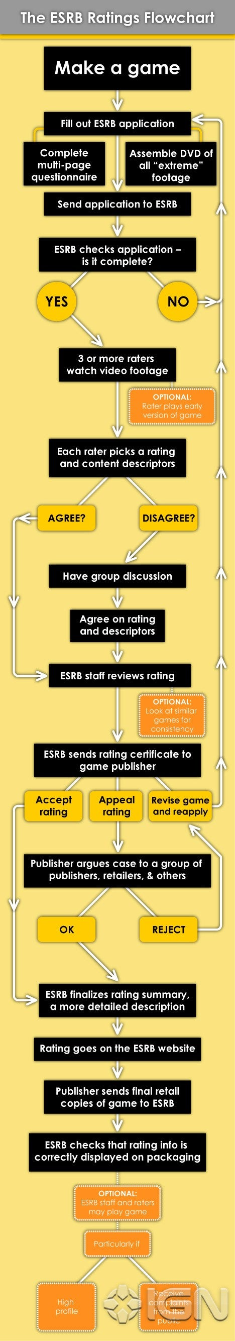 How ESRB Ratings Are Made!
