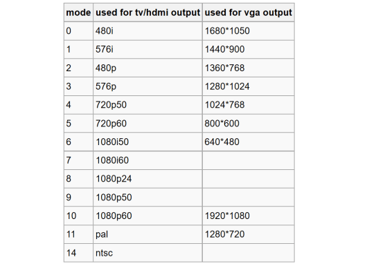 Изменение разрешения видеовыхода HDMI в OrangePi