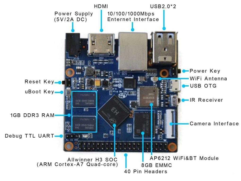 Banana Pi BPI-M2+ H2+ мини-одноплатный компьютер с SoC Allwinner H2+