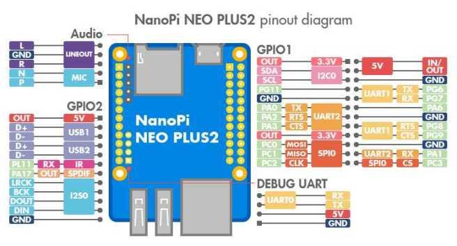NanoPi-NEO-Plus2_pinout-02