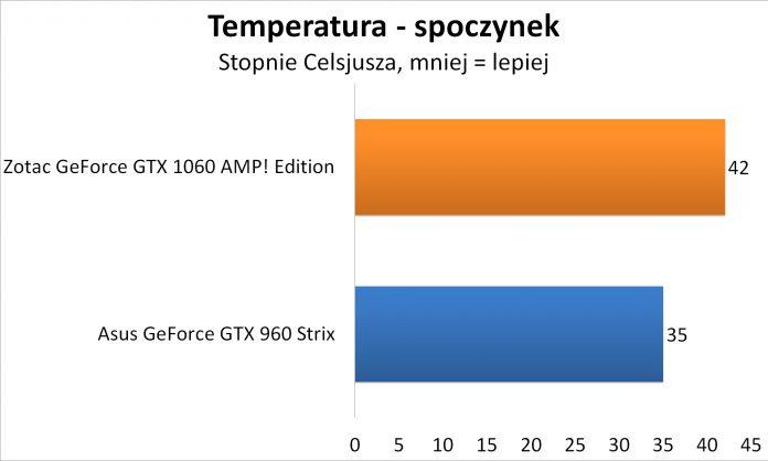 Zotac GeForce GTX 1060 AMP! Edition - Temperatura