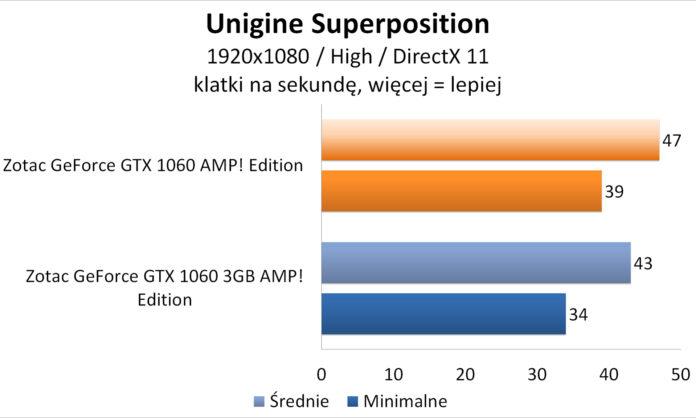 Zotac GeForce GTX 1060 AMP! Edition - Unigine Superpostion
