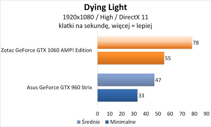 Zotac GeForce GTX 1060 AMP! Edition - Dying Light