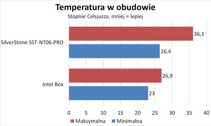 SilverStone SST-NT06-PRO - Temperatury w obudowie