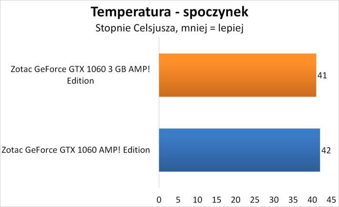 Zotac GeForce GTX 1060 3GB AMP! Edition - Temperatura - spoczynek