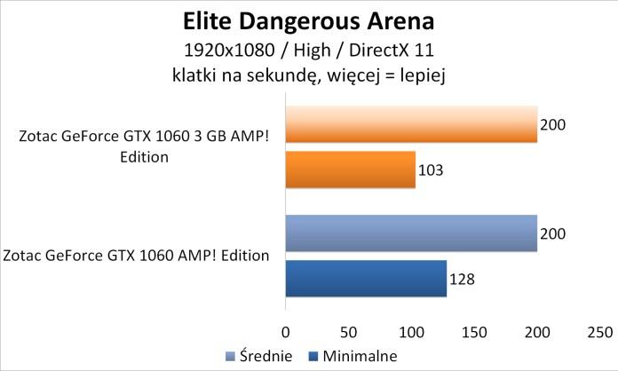 Zotac GeForce GTX 1060 3GB AMP! Edition - Elite Dangerous Arena