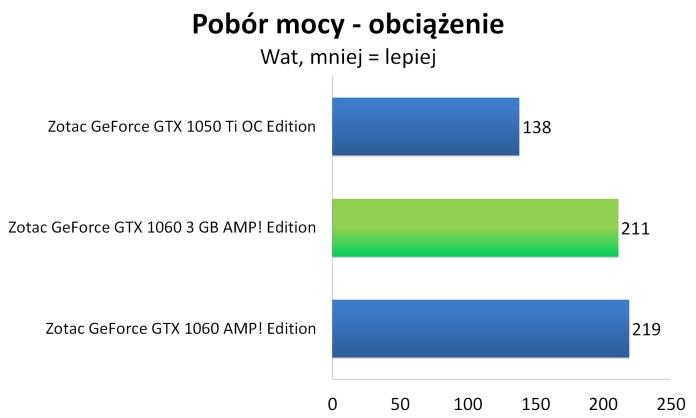 Zotac GeForce GTX 1060 3GB AMP! Edition - Pobór mocy - obciążenie
