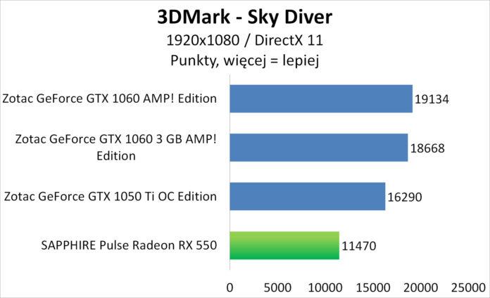 Sapphire PULSE Radeon RX 550 - 3DMark - Sky Diver