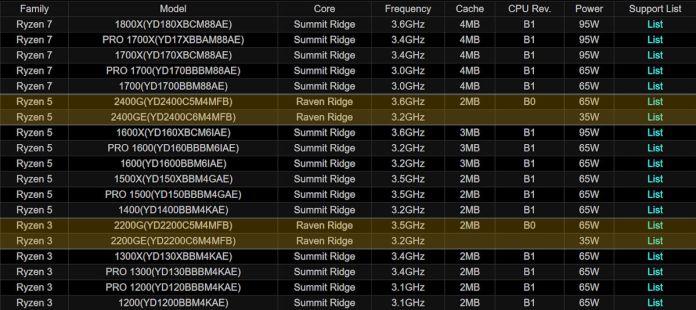 AMD Raven Ridge GE APU