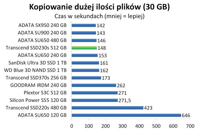 Transcend SSD230s 512 GB - Czas kopiowania dużej ilości plików (30 GB)