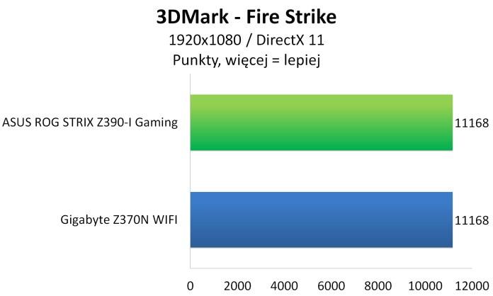 ASUS ROG STRIX Z390-I GAMING - 3DMark Fire Strike