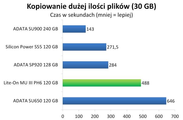 Lite-On MU3 PH6 120 GB - Czas kopiowania dużej ilości plików (30 GB)