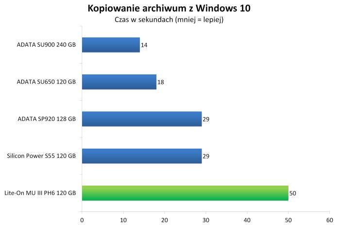 Lite-On MU3 PH6 120 GB - Kopiowanie spakowanego obrazu Windows 10 w 7-zip