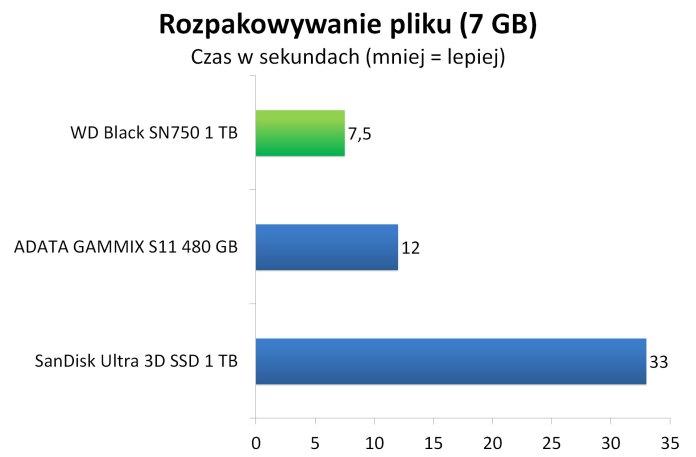 WD Black SN750 1 TB - Rozpakowywanie archiwum z 7 GB plikiem