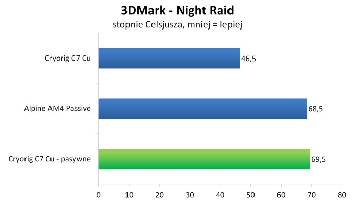 Cryorig C7 Cu bez wentylatora - 3DMark – Night Raid