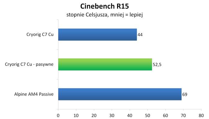 Cryorig C7 Cu bez wentylatora - Cinebench R15