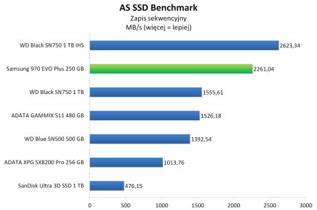 Samsung 970 EVO Plus 250 GB - AS SSD Benchmark