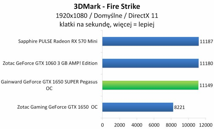 Gainward GeForce GTX 1650 SUPER Pegasus OC - 3DMark - Fire Strike
