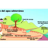 El agua subterránea de la Tierra se está drenando rápidamente