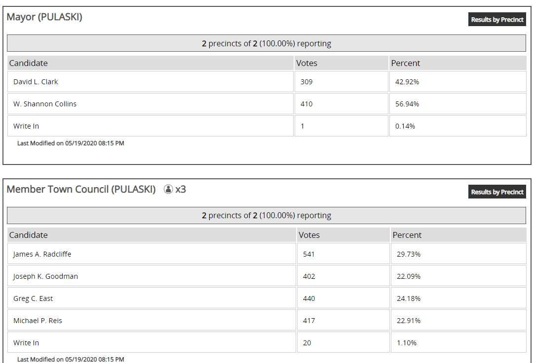 Pulaski Final Unofficial Election Results