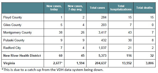 Today's COVID-19 Stats from NRV Public Health Task Force