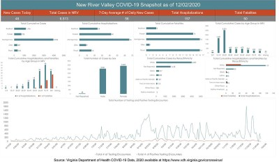 COVID cases up sharply over past month in county