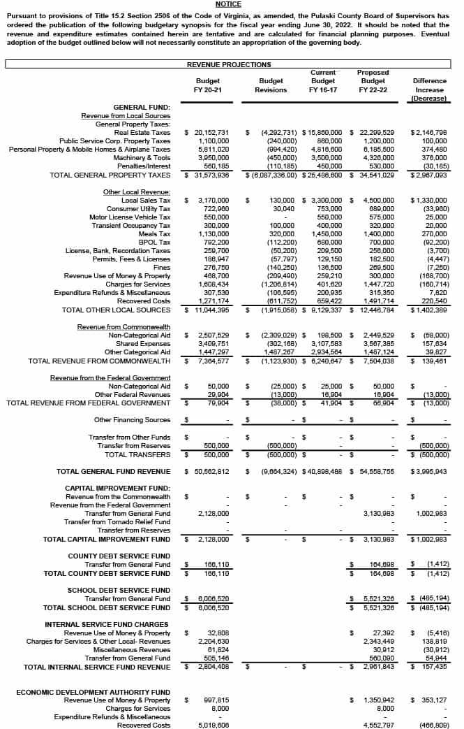 Pulaski County Budget Synopsis