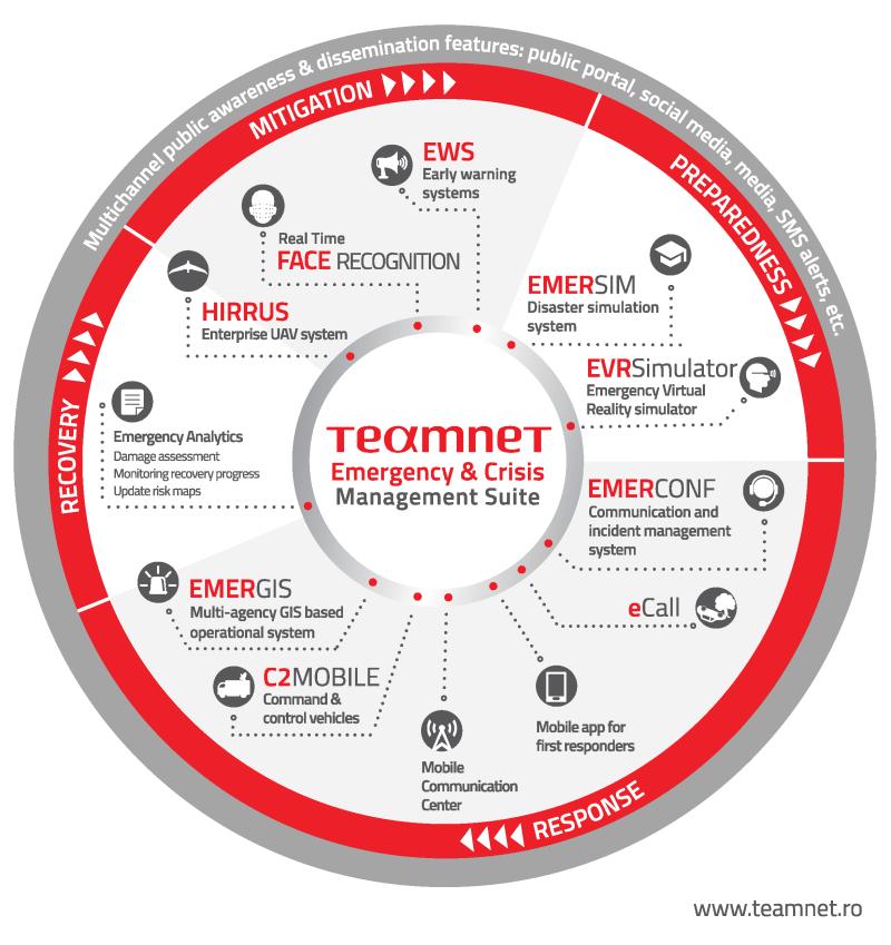 teamnet-emergency-crisis-management-suite
