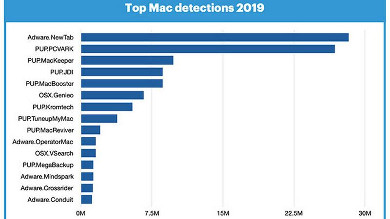 Mac je izloženiji malware-u od Windows-a