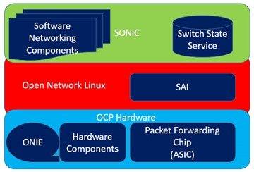 Microsoft SONiC