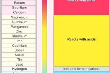 Reactivity series of metal