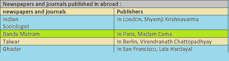 newspapers and journals published in abroad