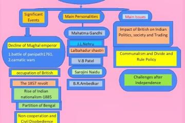 mind-map-modern-history..