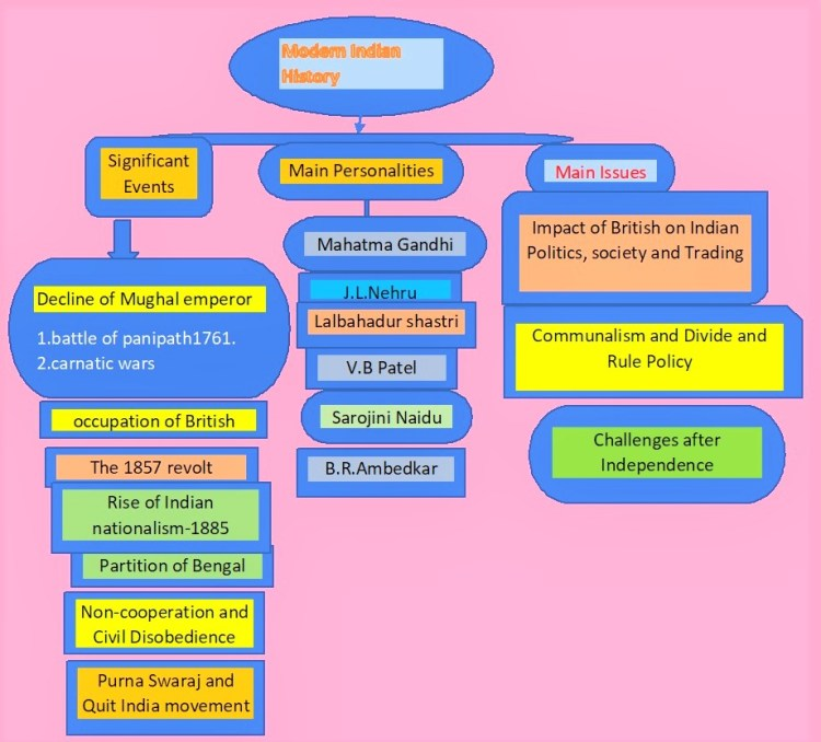 mind map of Modern History