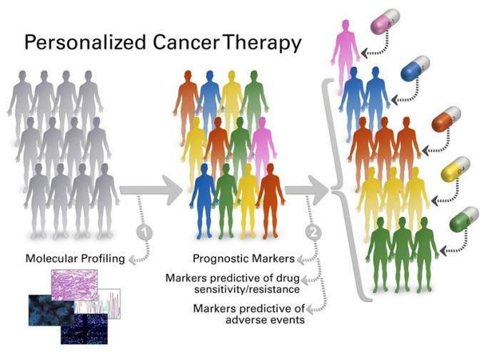 Descubren las armas con las que el cáncer vence a los fármacos