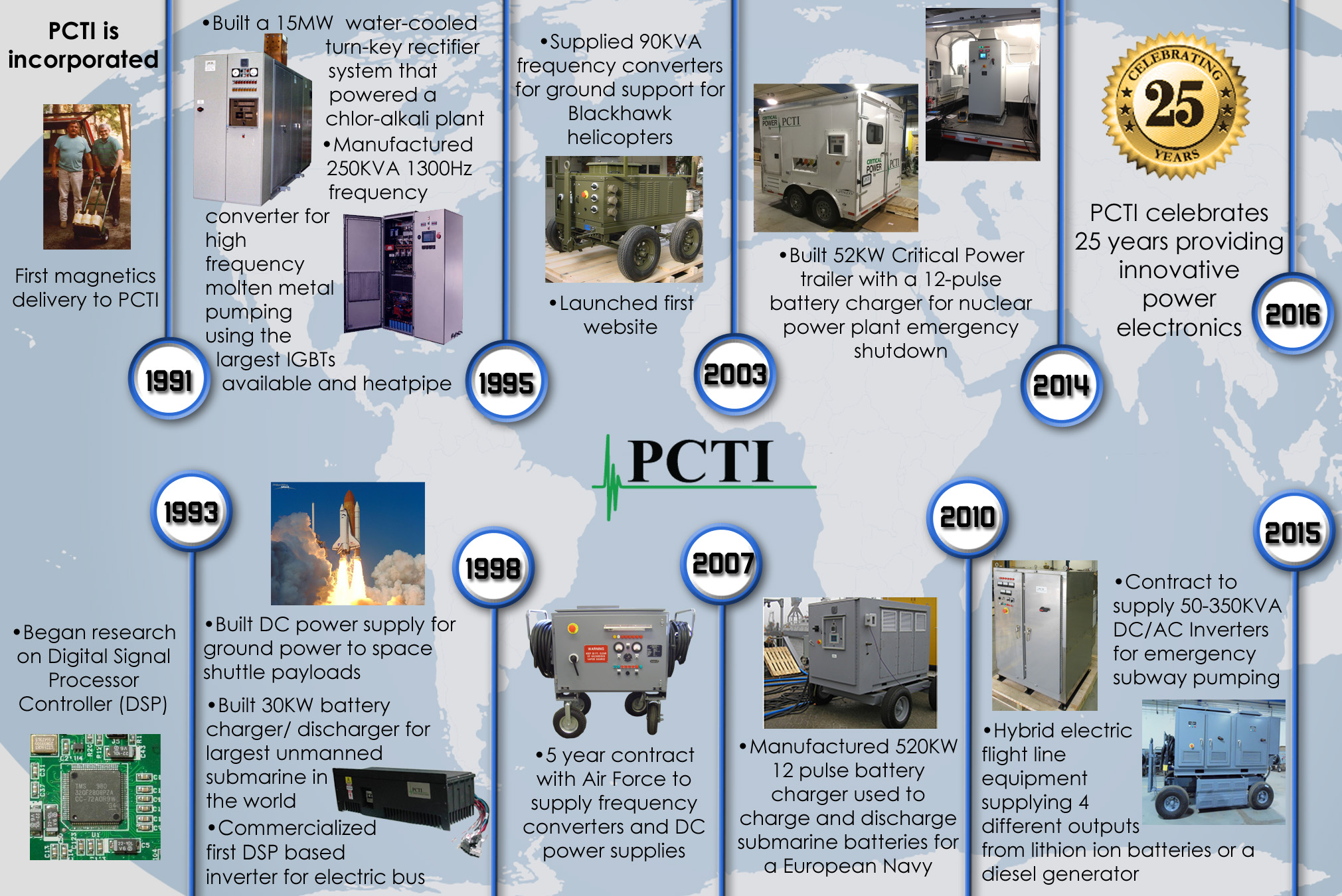 25 Years at PCTI Timeline