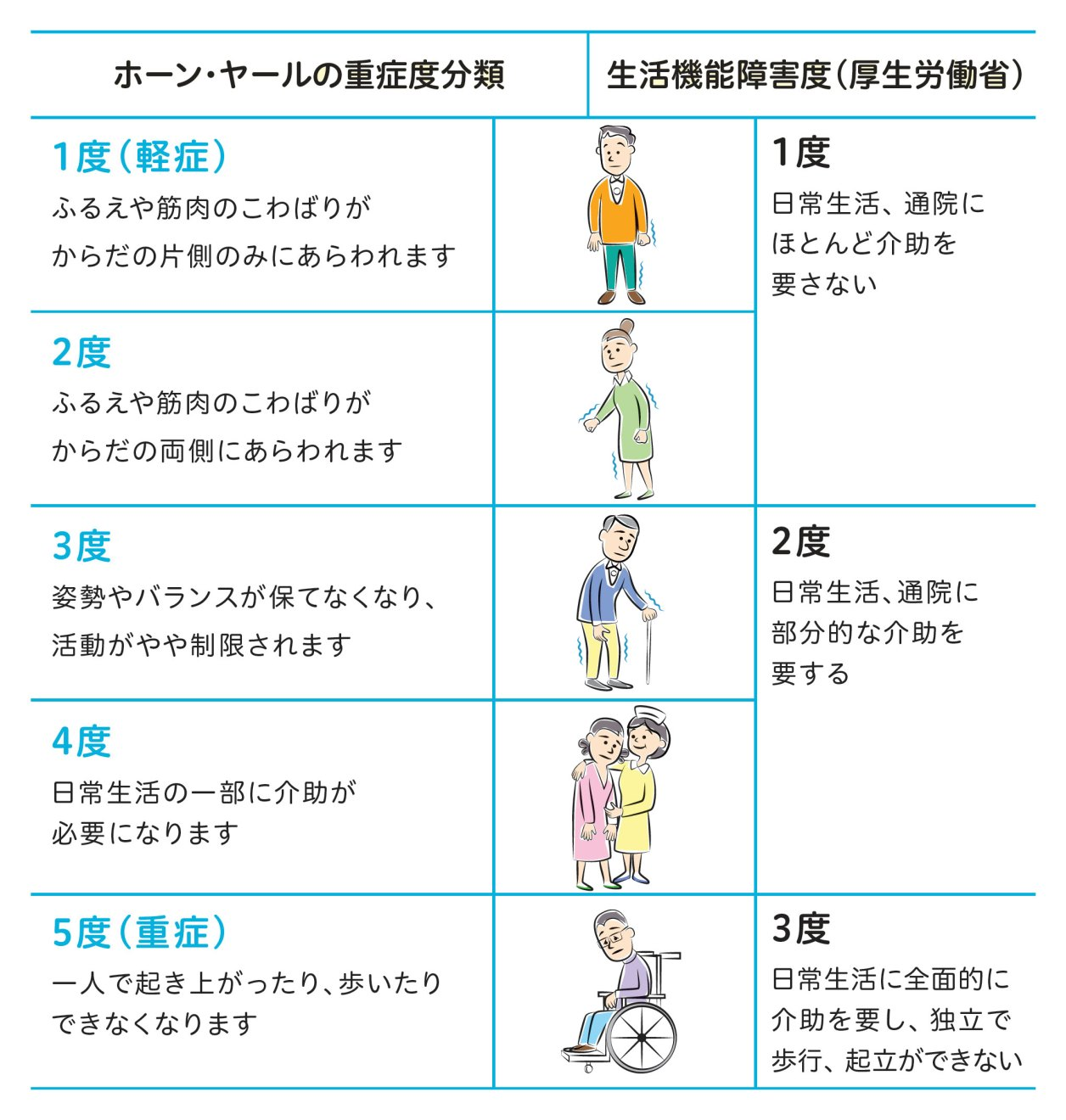 パーキンソン病の重症度|パーキンソン病について|パーキンソン病オンライン|武田薬品工業株式会社