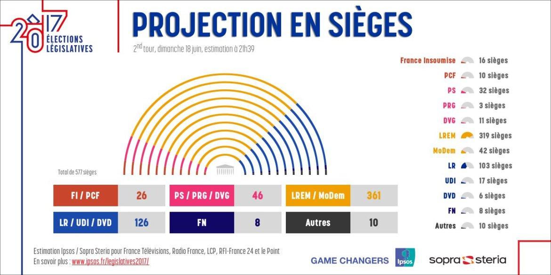 wyniki wyborów parlamentarnych we Francji
