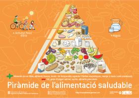 La piràmide de l'alimentació saludable