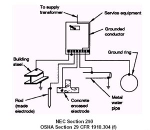 PDQIE  PDQ Industrial Electric  Grounding and Bonding