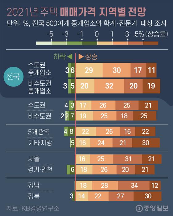 2021 년 지역별 주택 판매 가격 전망. 그래픽 = 김영옥 기자 yesok@joongang.co.kr