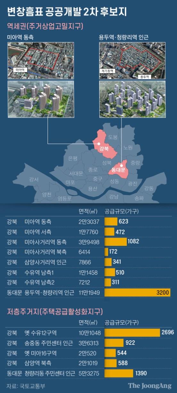 미아 역, 수유역, 청량리동… 서울 중앙 일보 고층 단지 13 개소 개발