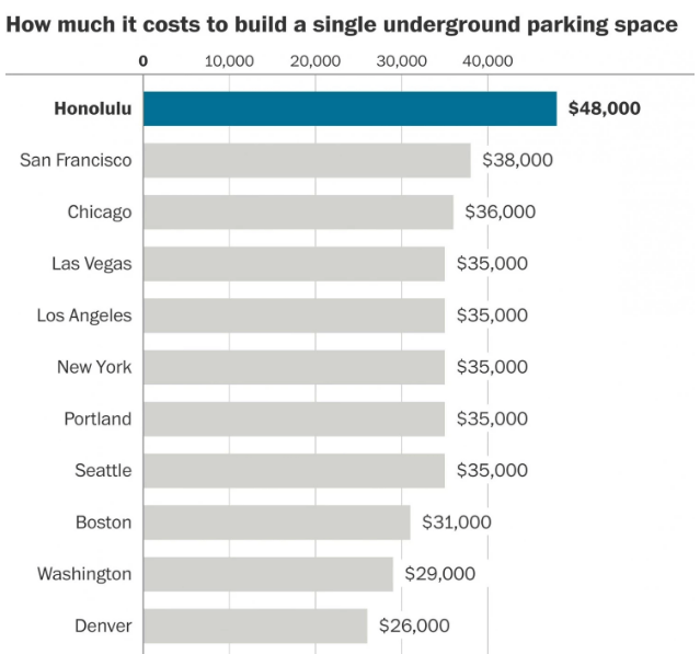 How Much A Parking Space Costs
