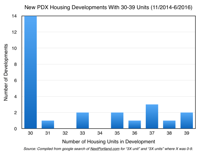 A chart showing distribution of developments with 30-39 units. 12 with 30 units, 1 with 31, 2 with 33, 2 with 35, 1 with 36, 3 with 37, 1 with 38, 2 with 39.