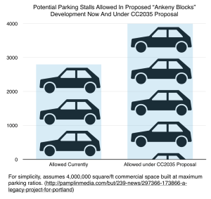 A graph showing the increase in allowed parking of 1,200 additional parking spaces.