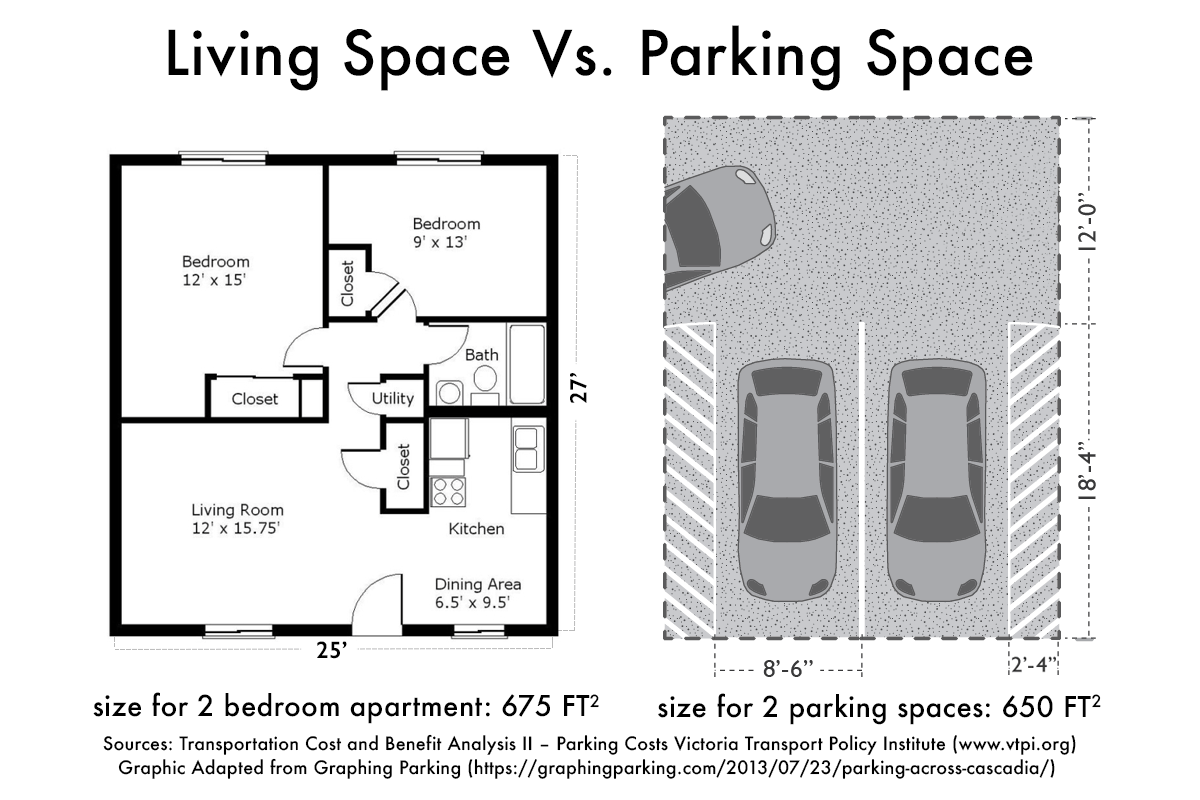 Graphic showing a comparison of a 2 bedroom apartment layout with 675 sq feet and similar sized layout for two parking stalls.