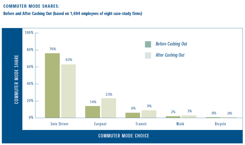 A graph showing that in one study, parking cash out led to 13% reduction in drive alone share.