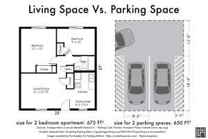 Revised Portland Apartment Permits Prove Parking Math