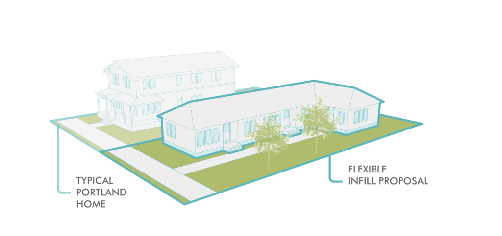 Replace McMansions w/ Duplexes!
