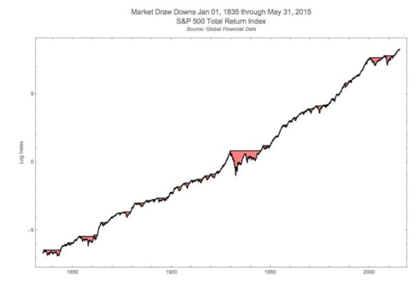 évolution du S&P500 sur 180 ans